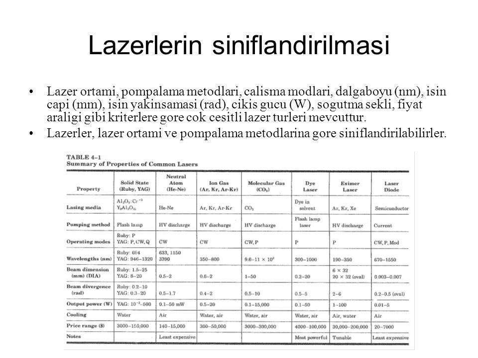 Lazerlerin siniflandirilmasi Lazer ortami, pompalama metodlari, calisma modlari, dalgaboyu (nm), isin capi (mm), isin yakinsamasi (rad), cikis gucu (W