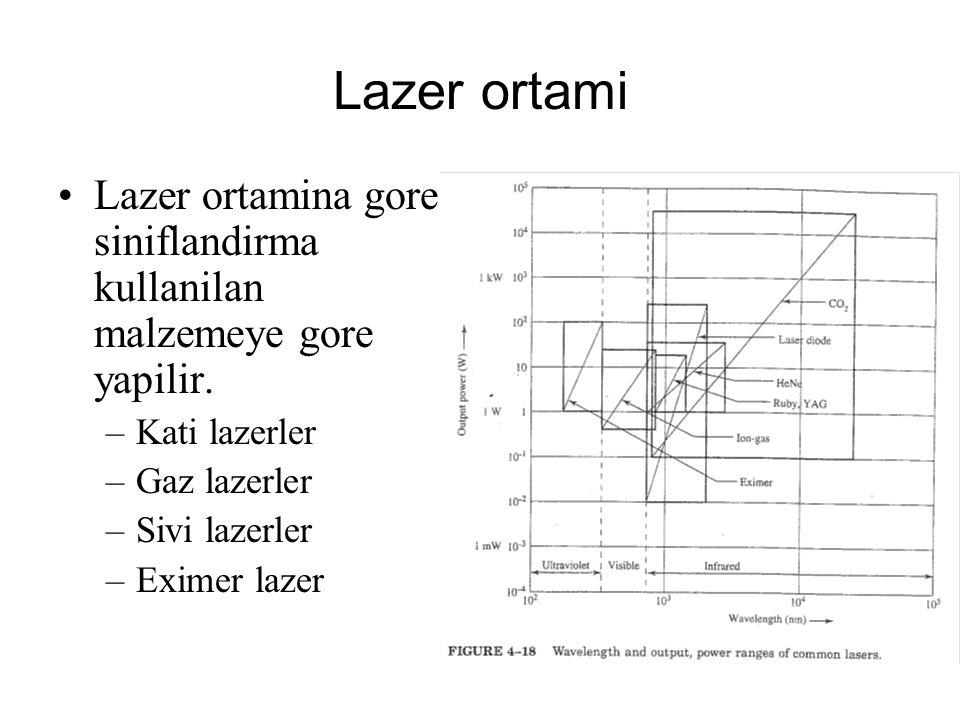 Lazer ortami Lazer ortamina gore siniflandirma kullanilan malzemeye gore yapilir. –Kati lazerler –Gaz lazerler –Sivi lazerler –Eximer lazer