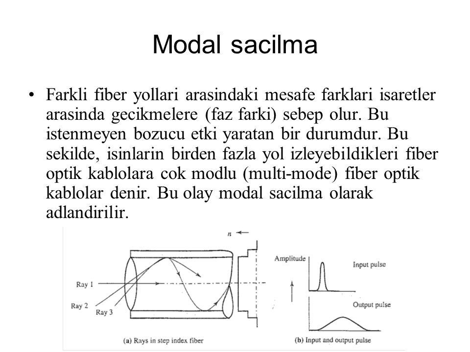 Modal sacilma Farkli fiber yollari arasindaki mesafe farklari isaretler arasinda gecikmelere (faz farki) sebep olur. Bu istenmeyen bozucu etki yaratan