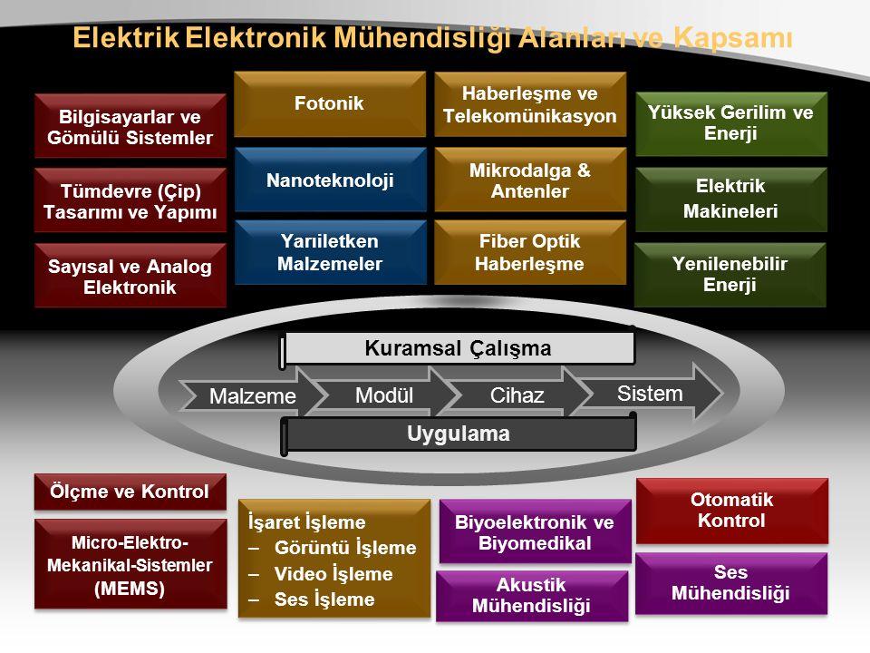 Elektrik Elektronik Mühendisliği Alanları ve Kapsamı Malzeme Modül Sistem Cihaz Kuramsal Çalışma Uygulama Bilgisayarlar ve Gömülü Sistemler Sayısal ve