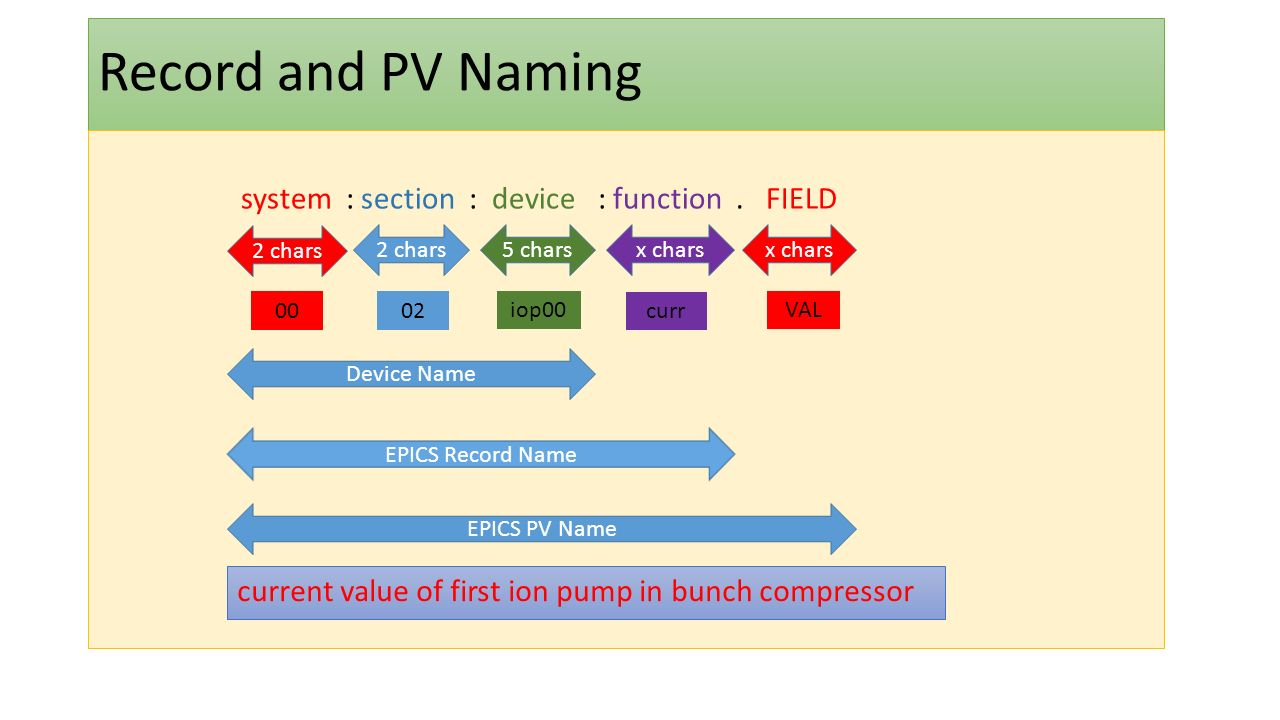 Record and PV Naming system : section : device : function. FIELD Device Name EPICS PV Name EPICS Record Name 2 chars 5 charsx chars 0002 iop00 curr VA
