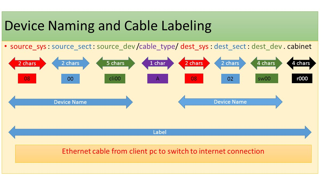Device Naming and Cable Labeling source_sys : source_sect : source_dev /cable_type/ dest_sys : dest_sect : dest_dev.