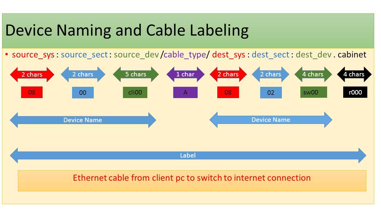 İlk Etiketleme Örneği 08 – Control System 02 – Network na00 – NAS' ın İlk Portu A – Ethernet Cable sw00 - 00 Numaralı Switch R000 – 000 Numaralı Kabin Diğer NAS için nasıl bir isim verilecek.