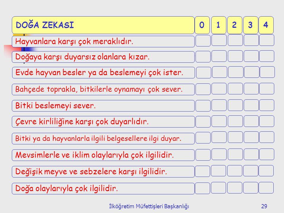 İlköğretim Müfettişleri Başkanlığı29 0DOĞA ZEKASI1234 Hayvanlara karşı çok meraklıdır.