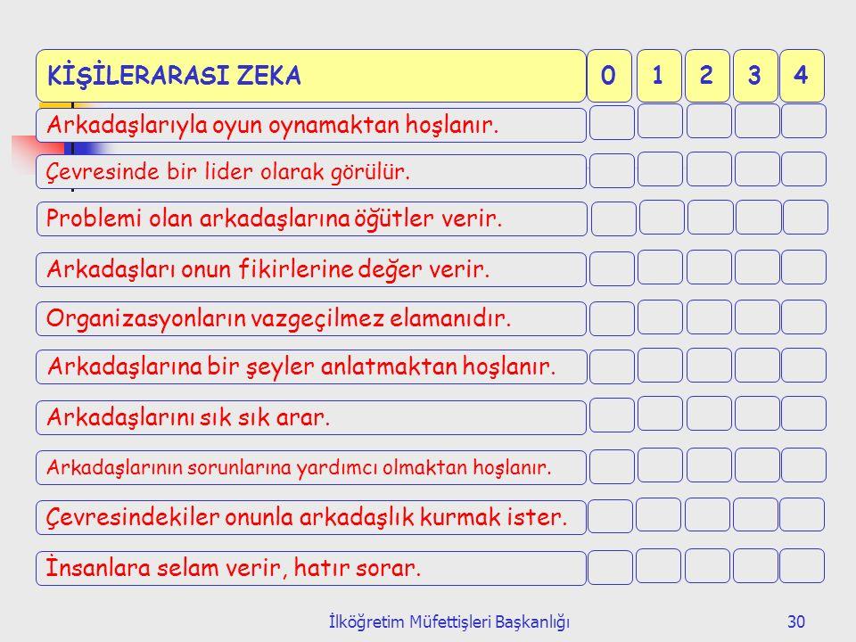 İlköğretim Müfettişleri Başkanlığı30 0KİŞİLERARASI ZEKA1234 Arkadaşlarıyla oyun oynamaktan hoşlanır.