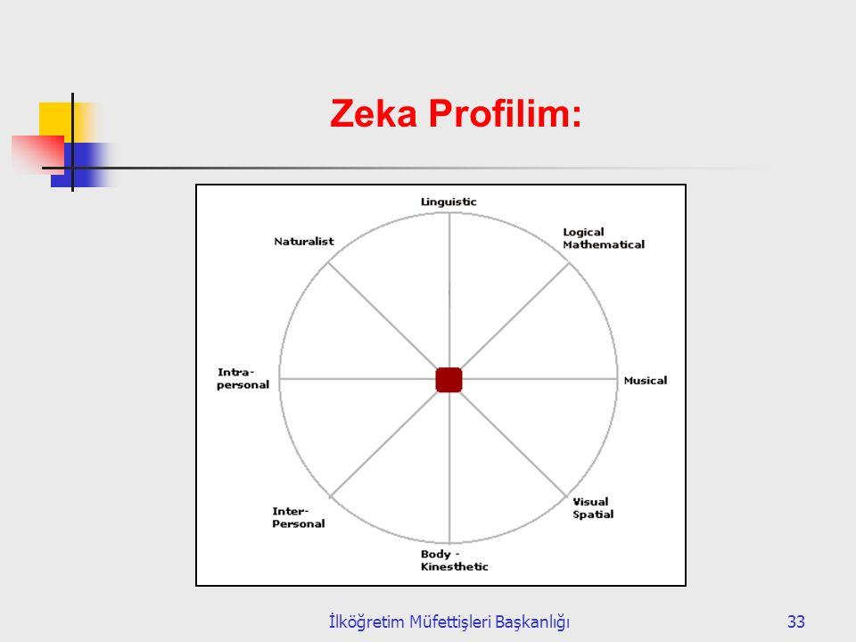 İlköğretim Müfettişleri Başkanlığı33 Zeka Profilim: