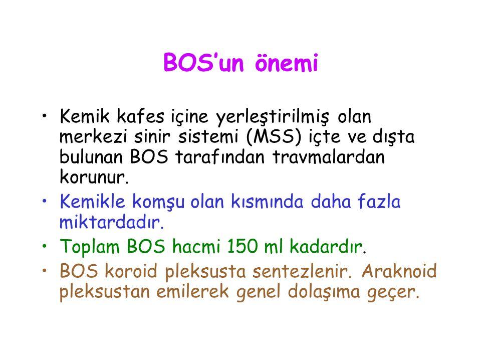 BOS'un normal bulguları Normal BOS basıncı yatan kişide 130 (70- 180) mm/su kadardır.