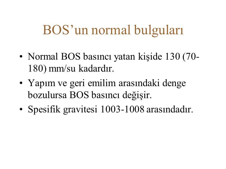 BOS'un normal bulguları Normal BOS basıncı yatan kişide 130 (70- 180) mm/su kadardır. Yapım ve geri emilim arasındaki denge bozulursa BOS basıncı deği
