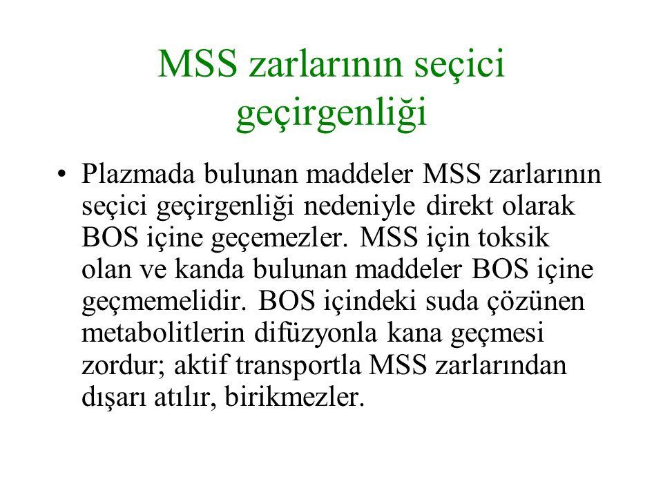 MSS zarlarının seçici geçirgenliği Plazmada bulunan maddeler MSS zarlarının seçici geçirgenliği nedeniyle direkt olarak BOS içine geçemezler. MSS için