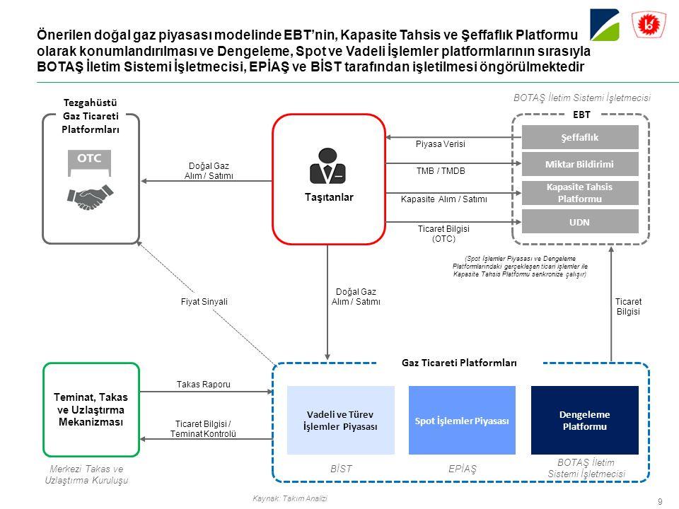 Önerilen doğal gaz piyasası modelinde EBT'nin, Kapasite Tahsis ve Şeffaflık Platformu olarak konumlandırılması ve Dengeleme, Spot ve Vadeli İşlemler platformlarının sırasıyla BOTAŞ İletim Sistemi İşletmecisi, EPİAŞ ve BİST tarafından işletilmesi öngörülmektedir Kaynak: Takım Analizi Ticaret Bilgisi / Teminat Kontrolü Doğal Gaz Alım / Satımı Takas Raporu Kapasite Alım / Satımı Ticaret Bilgisi (Spot İşlemler Piyasası ve Dengeleme Platformlarındaki gerçekleşen ticari işlemler ile Kapasite Tahsis Platformu senkronize çalışır) Dengeleme Platformu Vadeli ve Türev İşlemler Piyasası Spot İşlemler Piyasası Gaz Ticareti Platformları BOTAŞ İletim Sistemi İşletmecisi EPİAŞBİST Taşıtanlar Şeffaflık EBT Kapasite Tahsis Platformu Miktar Bildirimi UDN BOTAŞ İletim Sistemi İşletmecisi TMB / TMDB Teminat, Takas ve Uzlaştırma Mekanizması Merkezi Takas ve Uzlaştırma Kuruluşu Tezgahüstü Gaz Ticareti Platformları Doğal Gaz Alım / Satımı Ticaret Bilgisi (OTC) Fiyat Sinyali Piyasa Verisi 9