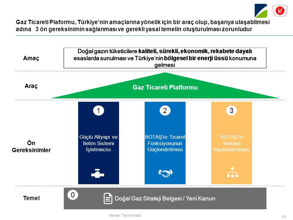 Kaynak: Takım Analizi 11 Gaz Ticareti Plaformu, Türkiye'nin amaçlarına yönelik için bir araç olup, başarıya ulaşabilmesi adına 3 ön gereksinimin sağlanması ve gerekli yasal temelin oluşturulması zorunludur Gaz Ticareti Platformu Amaç Araç Doğal gazın tüketicilere kaliteli, sürekli, ekonomik, rekabete dayalı esaslarda sunulması ve Türkiye'nin bölgesel bir enerji üssü konumuna gelmesi Ön Gereksinimler Güçlü Altyapı ve İletim Sistemi İşletmecisi 1 BOTAŞ'ın Yeniden Yapılandırılması 3 BOTAŞ ın Ticaret Fonksiyonunun Güçlendirilmesi 2 Gaz Ticareti Platformu Amaç Araç Doğal gazın tüketicilere kaliteli, sürekli, ekonomik, rekabete dayalı esaslarda sunulması ve Türkiye'nin bölgesel bir enerji üssü konumuna gelmesi Ön Gereksinimler Gaz Ticareti Platformu Doğal Gaz Strateji Belgesi / Yeni Kanun Temel 0 Güçlü Altyapı ve İletim Sistemi İşletmecisi 1 BOTAŞ'ın Yeniden Yapılandırılması 3 BOTAŞ ın Ticaret Fonksiyonunun Güçlendirilmesi 2
