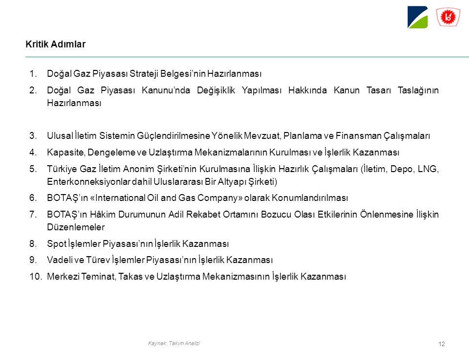 12 Kritik Adımlar 1.Doğal Gaz Piyasası Strateji Belgesi'nin Hazırlanması 2.Doğal Gaz Piyasası Kanunu'nda Değişiklik Yapılması Hakkında Kanun Tasarı Taslağının Hazırlanması 3.Ulusal İletim Sistemin Güçlendirilmesine Yönelik Mevzuat, Planlama ve Finansman Çalışmaları 4.Kapasite, Dengeleme ve Uzlaştırma Mekanizmalarının Kurulması ve İşlerlik Kazanması 5.Türkiye Gaz İletim Anonim Şirketi'nin Kurulmasına İlişkin Hazırlık Çalışmaları (İletim, Depo, LNG, Enterkonneksiyonlar dahil Uluslararası Bir Altyapı Şirketi) 6.BOTAŞ'ın «International Oil and Gas Company» olarak Konumlandırılması 7.BOTAŞ'ın Hâkim Durumunun Adil Rekabet Ortamını Bozucu Olası Etkilerinin Önlenmesine İlişkin Düzenlemeler 8.Spot İşlemler Piyasası'nın İşlerlik Kazanması 9.Vadeli ve Türev İşlemler Piyasası'nın İşlerlik Kazanması 10.Merkezi Teminat, Takas ve Uzlaştırma Mekanizmasının İşlerlik Kazanması Kaynak: Takım Analizi