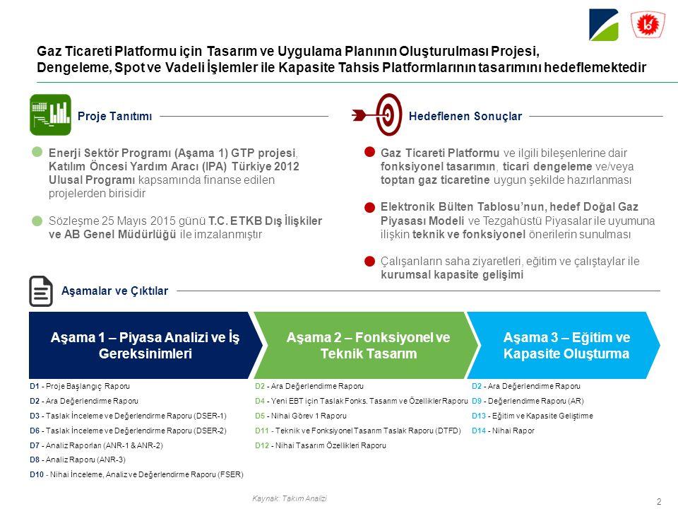 Gaz Ticareti Platformu için Tasarım ve Uygulama Planının Oluşturulması Projesi, Dengeleme, Spot ve Vadeli İşlemler ile Kapasite Tahsis Platformlarının tasarımını hedeflemektedir Kaynak: Takım Analizi Enerji Sektör Programı (Aşama 1) GTP projesi, Katılım Öncesi Yardım Aracı (IPA) Türkiye 2012 Ulusal Programı kapsamında finanse edilen projelerden birisidir Sözleşme 25 Mayıs 2015 günü T.C.