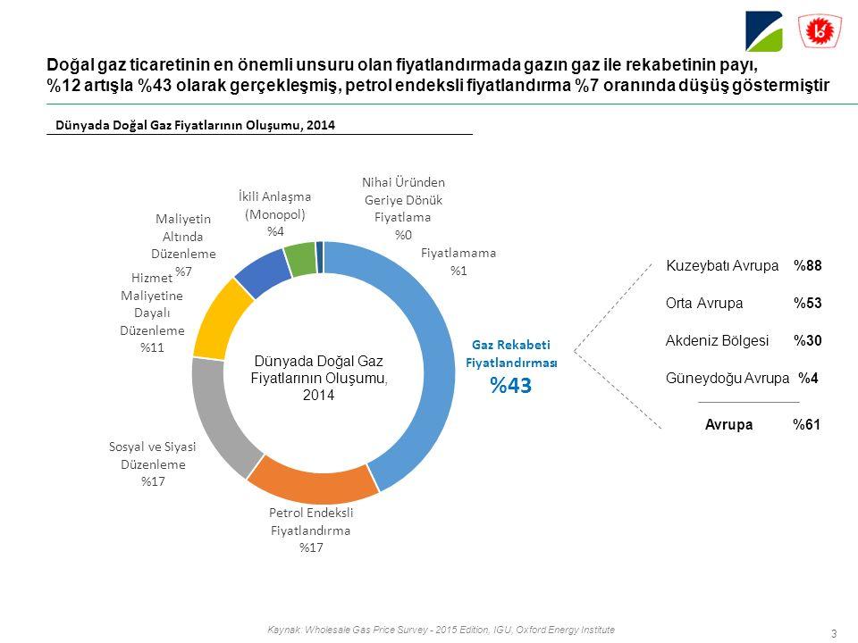 3 Dünyada Doğal Gaz Fiyatlarının Oluşumu, 2014 Kaynak: Wholesale Gas Price Survey - 2015 Edition, IGU, Oxford Energy Institute Doğal gaz ticaretinin en önemli unsuru olan fiyatlandırmada gazın gaz ile rekabetinin payı, %12 artışla %43 olarak gerçekleşmiş, petrol endeksli fiyatlandırma %7 oranında düşüş göstermiştir Kuzeybatı Avrupa%88 Orta Avrupa%53 Akdeniz Bölgesi%30 Güneydoğu Avrupa%4 Avrupa%61