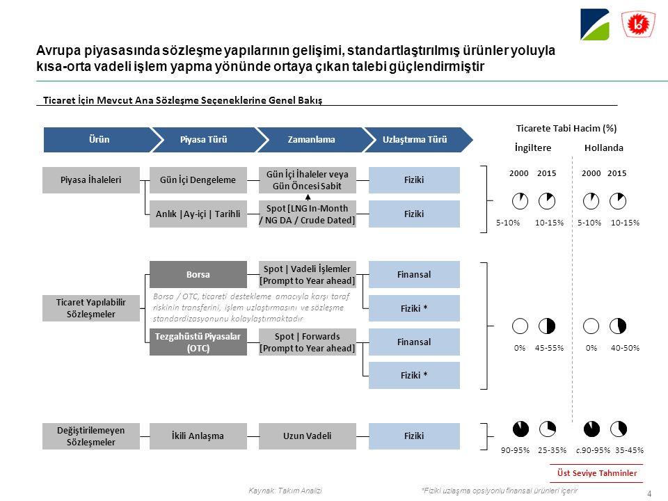 5 1 42 Net Hareket Oranı Tüketim TWh/yıl Ticaret Hacmi TWh/yıl 342 13.555 42,1 754 2.750 3,7 382 520 3,0 604 525 2,0 156 850 6,1 83 250 4,6 20.505 35,7 710 2014 NBP 20,505 TWh/yıl TTF 13,555 TWh/yıl NCG ZEE PEGs GPL Balon büyüklüğü ticaret hacmini temsil etmektedir CEGH PSV UDN * *** Ticaret Hacmi / Tüketim tahminlenen 518 735 1,7 potansiyel **Ticaret Hacmi / Fiziki Teslimat Brüt Hareket Oranı*** 39,63,6 1,3 0,9 5,5 3,028,91,4 *NCG ve Gaspool tek platform olarak değerlendirilmektedir Proje kapsamında Ziyaret Edilen Hublar Avrupa doğal gaz üslerine bakıldığında NBP ve TTF öne çıkmakla birlikte, Güneydoğu Avrupa ve Akdeniz bölgesinde UDN'nin potansiyelinin yüksek olduğu görülmektedir Kaynak: NBP, TTF, ZEE, NCG, PEGs, GPL, CEGH, PSV, Takım Analizi Net Hareket Oranı** TTF GPL+NCG PEGs PSV ZEE CEGHNBPUDN