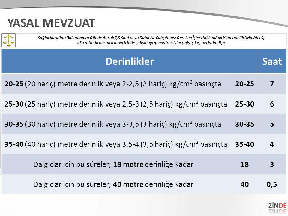 DerinliklerSaat 20-25 (20 hariç) metre derinlik veya 2-2,5 (2 hariç) kg/cm² basınçta20-257 25-30 (25 hariç) metre derinlik veya 2,5-3 (2,5 hariç) kg/cm² basınçta25-306 30-35 (30 hariç) metre derinlik veya 3-3,5 (3 hariç) kg/cm² basınçta30-355 35-40 (40 hariç) metre derinlik veya 3,5-4 (3,5 hariç) kg/cm² basınçta35-404 Dalgıçlar için bu süreler; 18 metre derinliğe kadar183 Dalgıçlar için bu süreler; 40 metre derinliğe kadar400,5 Sağlık Kuralları Bakımından Günde Ancak 7,5 Saat veya Daha Az Çalışılması Gereken İşler Hakkındaki Yönetmelik (Madde: 5) «Su altında basınçlı hava içinde çalışmayı gerektiren işler (iniş, çıkış, geçiş dahil)»