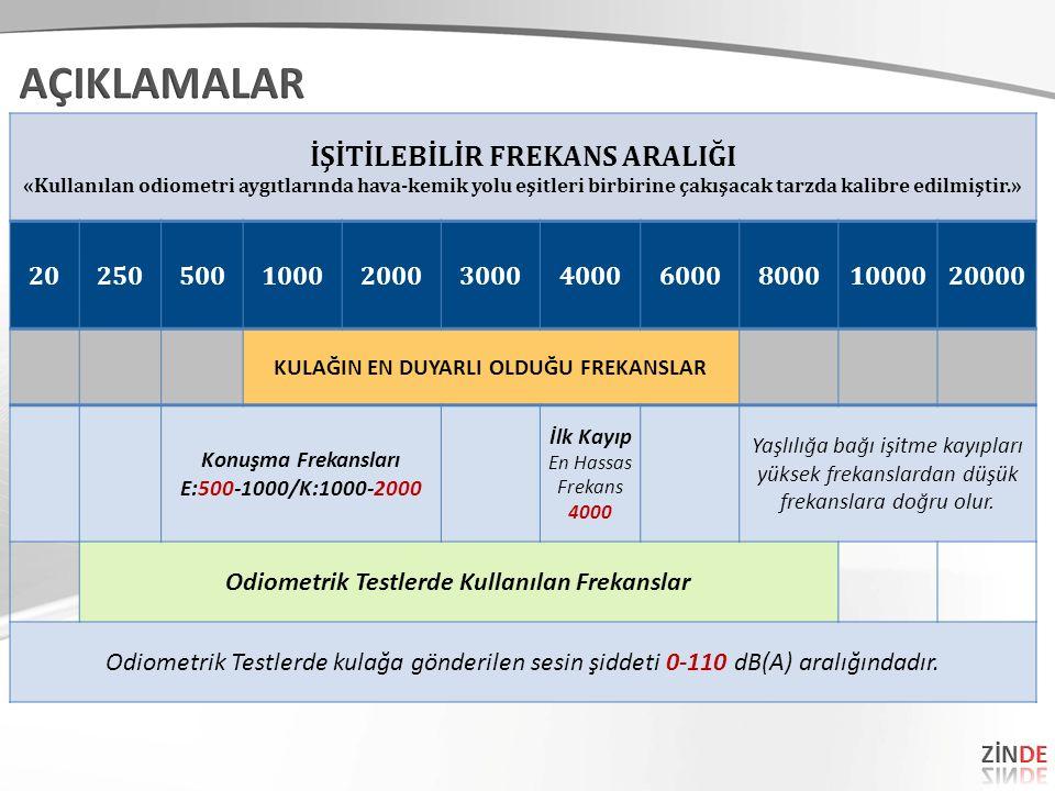 İŞİTİLEBİLİR FREKANS ARALIĞI «Kullanılan odiometri aygıtlarında hava-kemik yolu eşitleri birbirine çakışacak tarzda kalibre edilmiştir.» 202505001000200030004000600080001000020000 KULAĞIN EN DUYARLI OLDUĞU FREKANSLAR Konuşma Frekansları E:500-1000/K:1000-2000 İlk Kayıp En Hassas Frekans 4000 Yaşlılığa bağı işitme kayıpları yüksek frekanslardan düşük frekanslara doğru olur.