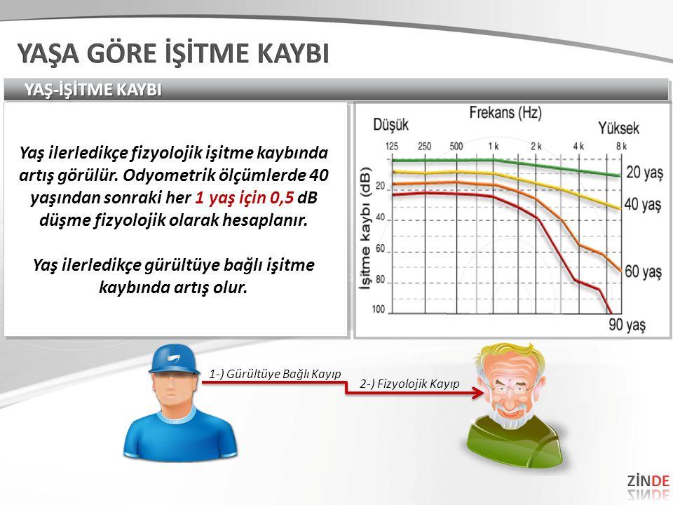 YAŞ-İŞİTME KAYBI Yaş ilerledikçe fizyolojik işitme kaybında artış görülür.