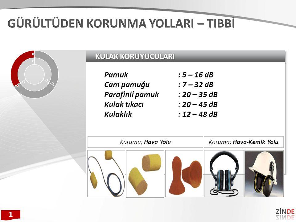 KULAK KORUYUCULARI Pamuk: 5 – 16 dB Cam pamuğu: 7 – 32 dB Parafinli pamuk: 20 – 35 dB Kulak tıkacı: 20 – 45 dB Kulaklık: 12 – 48 dB Pamuk: 5 – 16 dB Cam pamuğu: 7 – 32 dB Parafinli pamuk: 20 – 35 dB Kulak tıkacı: 20 – 45 dB Kulaklık: 12 – 48 dB Koruma; Hava YoluKoruma; Hava-Kemik Yolu 1