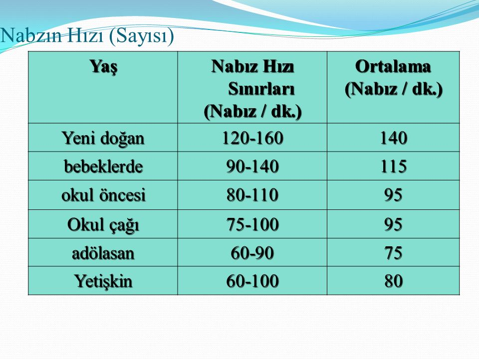 Nabzın Hızı (Sayısı) Yaş Nabız Hızı Sınırları (Nabız / dk.) Ortalama Yeni doğan 120-160140 bebeklerde90-140115 okul öncesi 80-11095 Okul çağı 75-10095