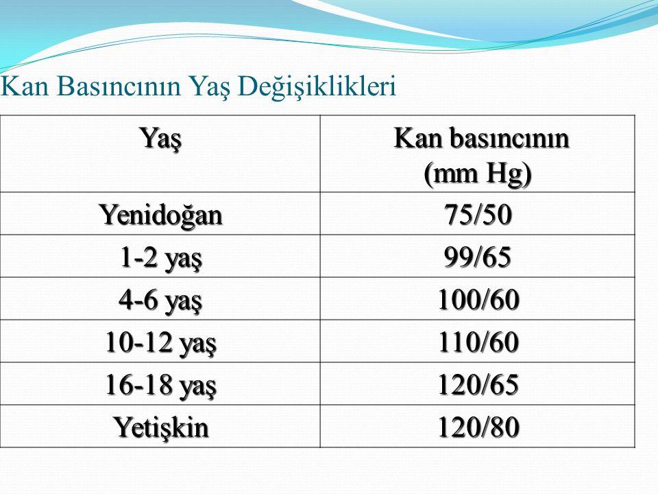 Kan Basıncının Yaş Değişiklikleri Yaş Kan basıncının Kan basıncının (mm Hg) Yenidoğan75/50 1-2 yaş 99/65 4-6 yaş 100/60 10-12 yaş 110/60 16-18 yaş 120/65 Yetişkin120/80