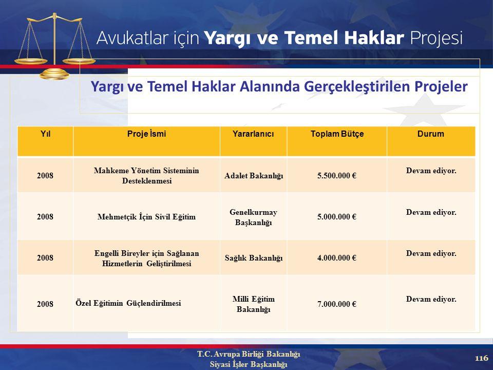 116 YılProje İsmiYararlanıcıToplam BütçeDurum 2008 Mahkeme Yönetim Sisteminin Desteklenmesi Adalet Bakanlığı5.500.000 € Devam ediyor.