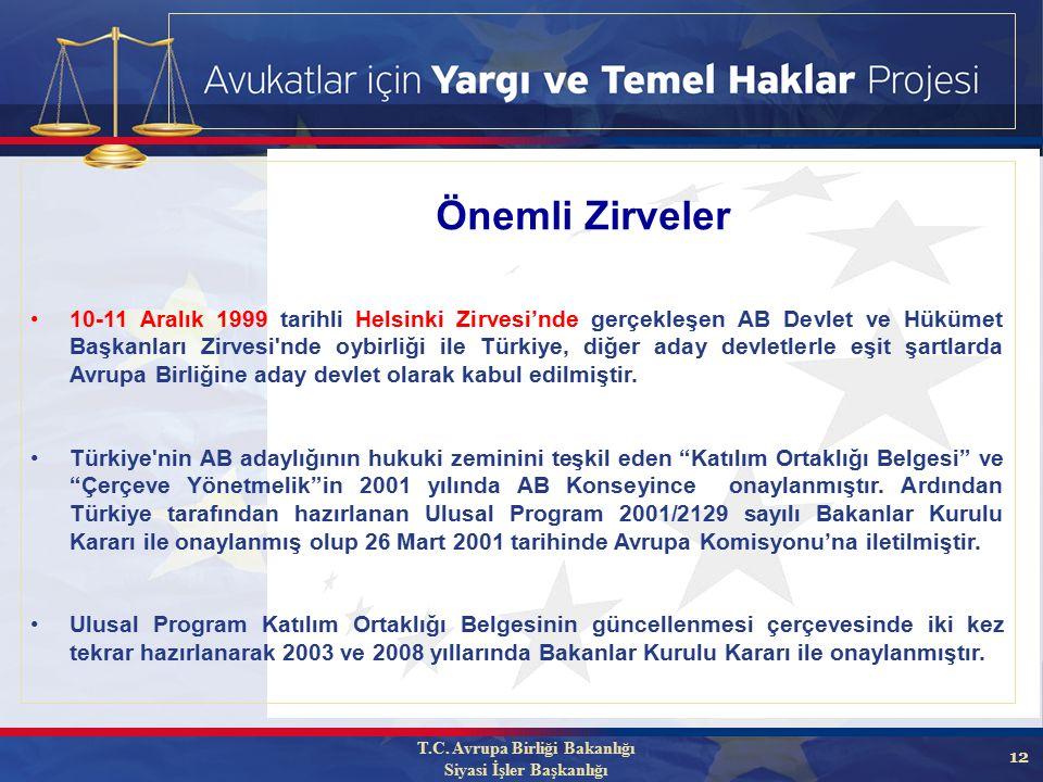 12 10-11 Aralık 1999 tarihli Helsinki Zirvesi'nde gerçekleşen AB Devlet ve Hükümet Başkanları Zirvesi nde oybirliği ile Türkiye, diğer aday devletlerle eşit şartlarda Avrupa Birliğine aday devlet olarak kabul edilmiştir.