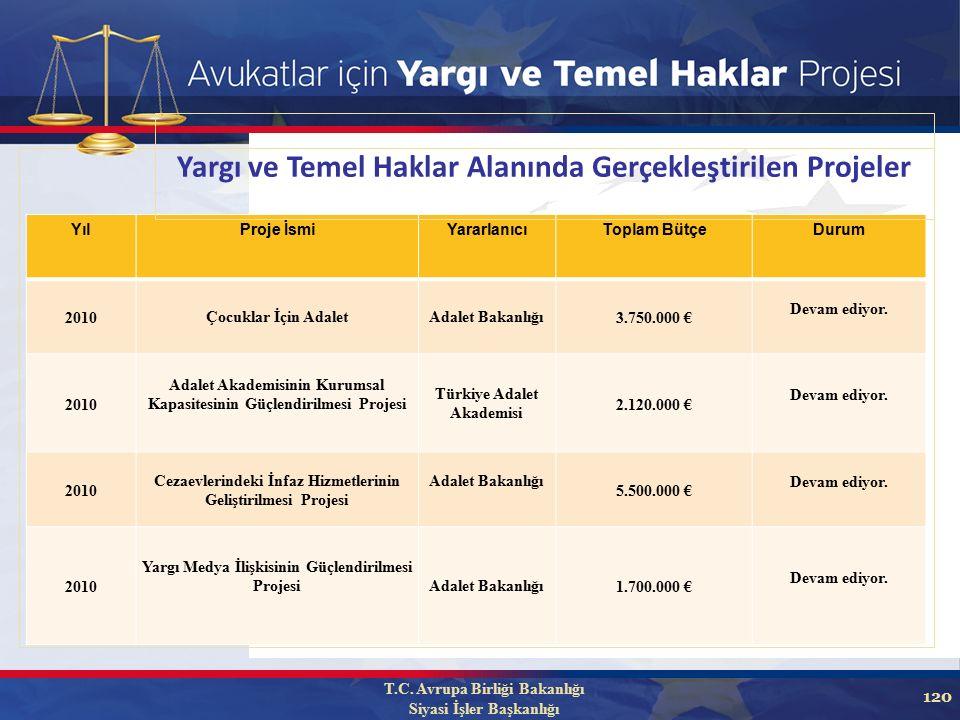 120 YılProje İsmiYararlanıcıToplam BütçeDurum 2010Çocuklar İçin AdaletAdalet Bakanlığı3.750.000 € Devam ediyor.