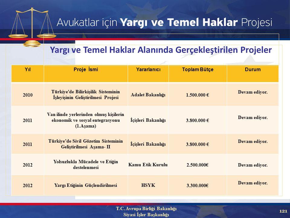 121 YılProje İsmiYararlanıcıToplam BütçeDurum 2010 Türkiye de Bilirkişilik Sisteminin İşleyişinin Geliştirilmesi Projesi Adalet Bakanlığı1.500.000 € Devam ediyor.
