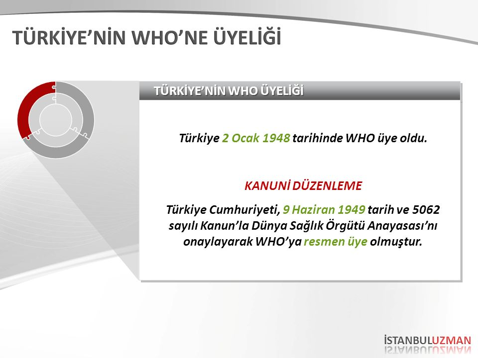 TÜRKİYE'NİN WHO ÜYELİĞİ Türkiye 2 Ocak 1948 tarihinde WHO üye oldu. KANUNİ DÜZENLEME Türkiye Cumhuriyeti, 9 Haziran 1949 tarih ve 5062 sayılı Kanun'la