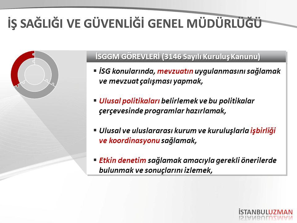 İSGGM GÖREVLERİ (3146 Sayılı Kuruluş Kanunu)  İSG konularında, mevzuatın uygulanmasını sağlamak ve mevzuat çalışması yapmak,  Ulusal politikaları be
