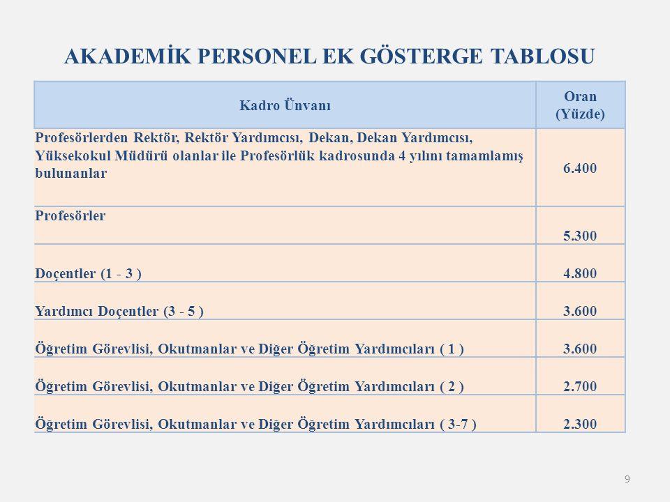 9 AKADEMİK PERSONEL EK GÖSTERGE TABLOSU Kadro Ünvanı Oran (Yüzde) Profesörlerden Rektör, Rektör Yardımcısı, Dekan, Dekan Yardımcısı, Yüksekokul Müdürü