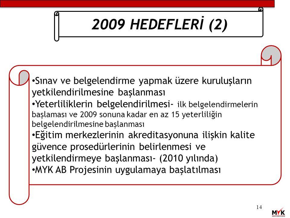 14 2009 HEDEFLERİ (2) Sınav ve belgelendirme yapmak üzere kuruluşların yetkilendirilmesine başlanması Yeterliliklerin belgelendirilmesi- ilk belgelendirmelerin başlaması ve 2009 sonuna kadar en az 15 yeterliliğin belgelendirilmesine başlanması Eğitim merkezlerinin akreditasyonuna ilişkin kalite güvence prosedürlerinin belirlenmesi ve yetkilendirmeye başlanması- (2010 yılında) MYK AB Projesinin uygulamaya başlatılması