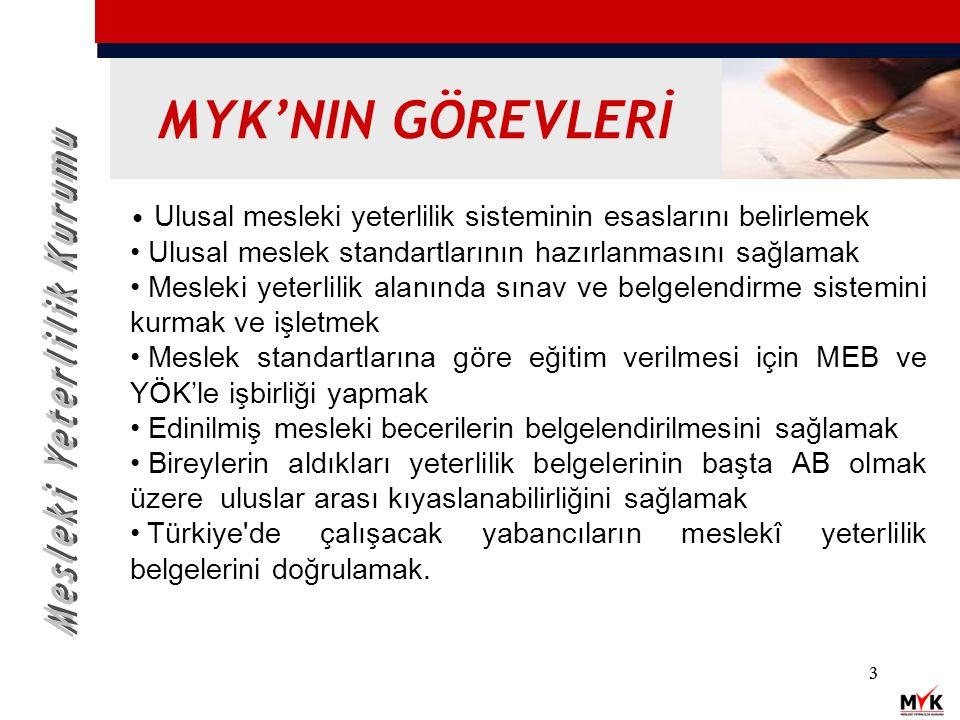 Ulusal mesleki yeterlilik sisteminin esaslarını belirlemek Ulusal meslek standartlarının hazırlanmasını sağlamak Mesleki yeterlilik alanında sınav ve belgelendirme sistemini kurmak ve işletmek Meslek standartlarına göre eğitim verilmesi için MEB ve YÖK'le işbirliği yapmak Edinilmiş mesleki becerilerin belgelendirilmesini sağlamak Bireylerin aldıkları yeterlilik belgelerinin başta AB olmak üzere uluslar arası kıyaslanabilirliğini sağlamak Türkiye de çalışacak yabancıların meslekî yeterlilik belgelerini doğrulamak.