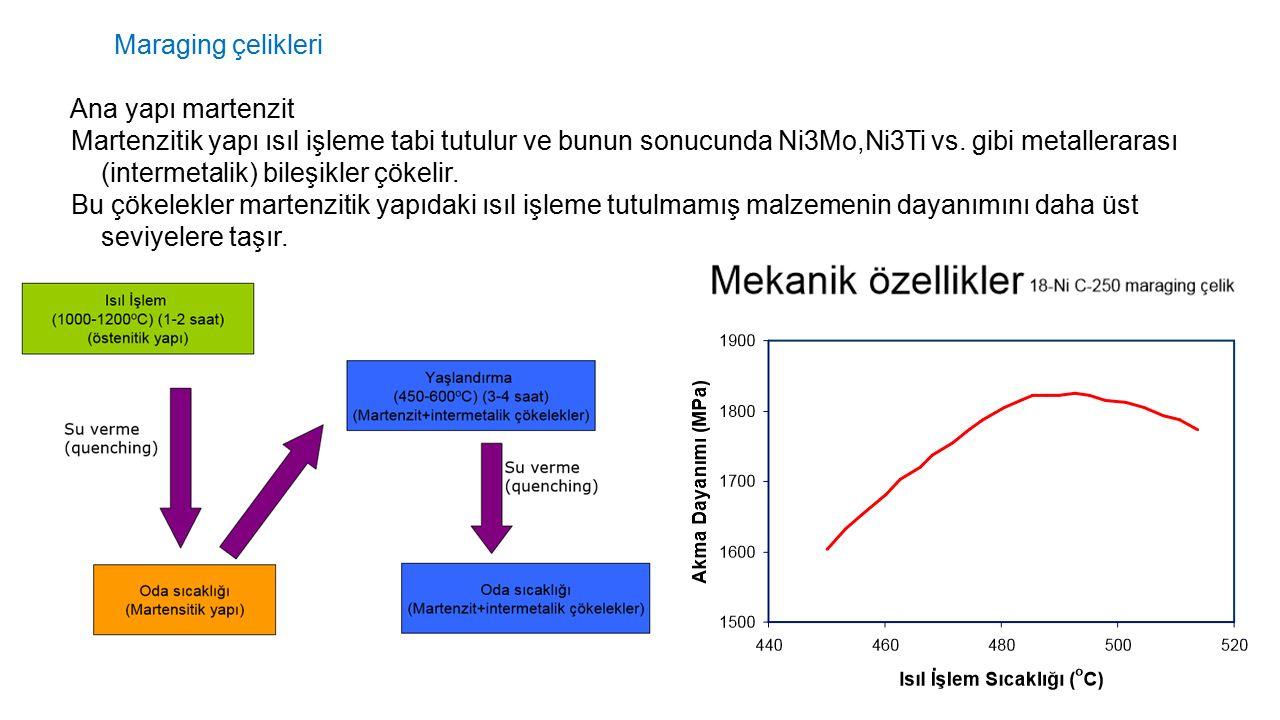 Maraging çelikleri Ana yapı martenzit Martenzitik yapı ısıl işleme tabi tutulur ve bunun sonucunda Ni3Mo,Ni3Ti vs. gibi metallerarası (intermetalik) b
