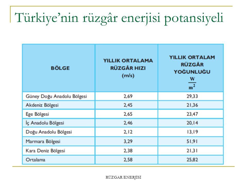 Türkiye'nin rüzgâr enerjisi potansiyeli RÜZGAR ENERJİSİ