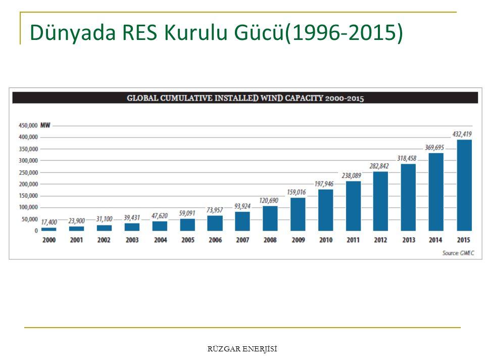 Dünyada RES Kurulu Gücü(1996-2015) RÜZGAR ENERJİSİ