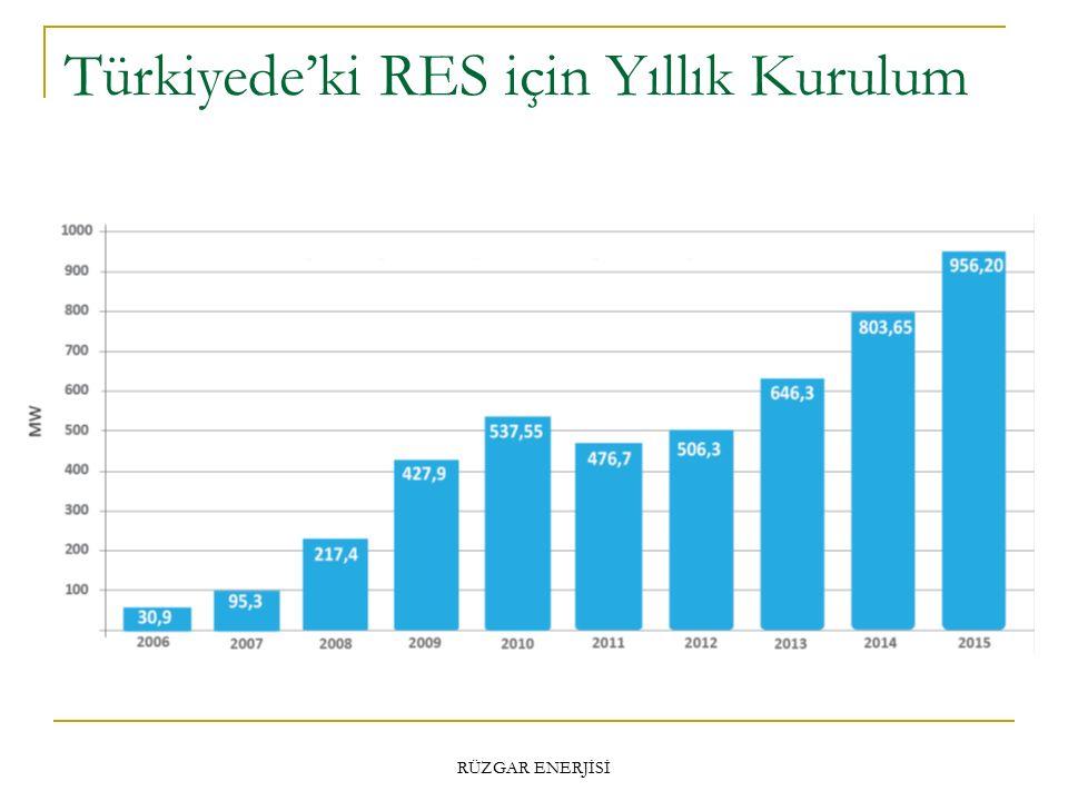 Türkiyede'ki RES için Yıllık Kurulum RÜZGAR ENERJİSİ