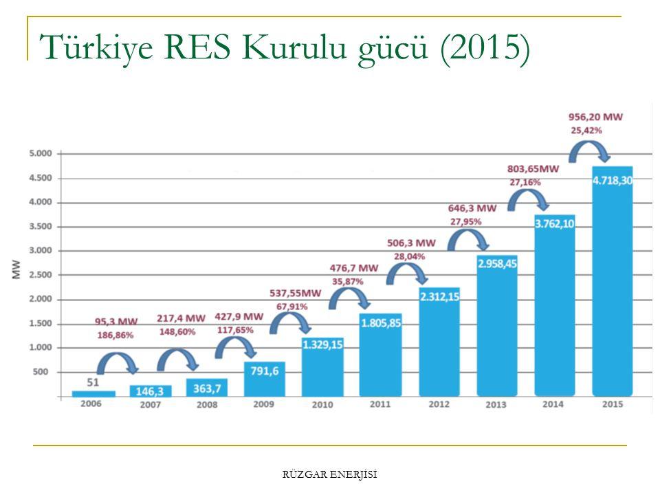 Türkiye RES Kurulu gücü (2015) RÜZGAR ENERJİSİ