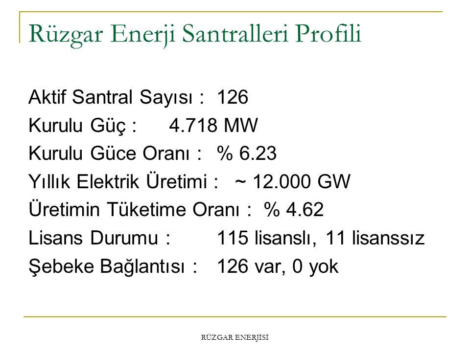 Rüzgar Enerji Santralleri Profili Aktif Santral Sayısı :126 Kurulu Güç :4.718 MW Kurulu Güce Oranı :% 6.23 Yıllık Elektrik Üretimi : ~ 12.000 GW Üretimin Tüketime Oranı :% 4.62 Lisans Durumu :115 lisanslı, 11 lisanssız Şebeke Bağlantısı :126 var, 0 yok RÜZGAR ENERJİSİ