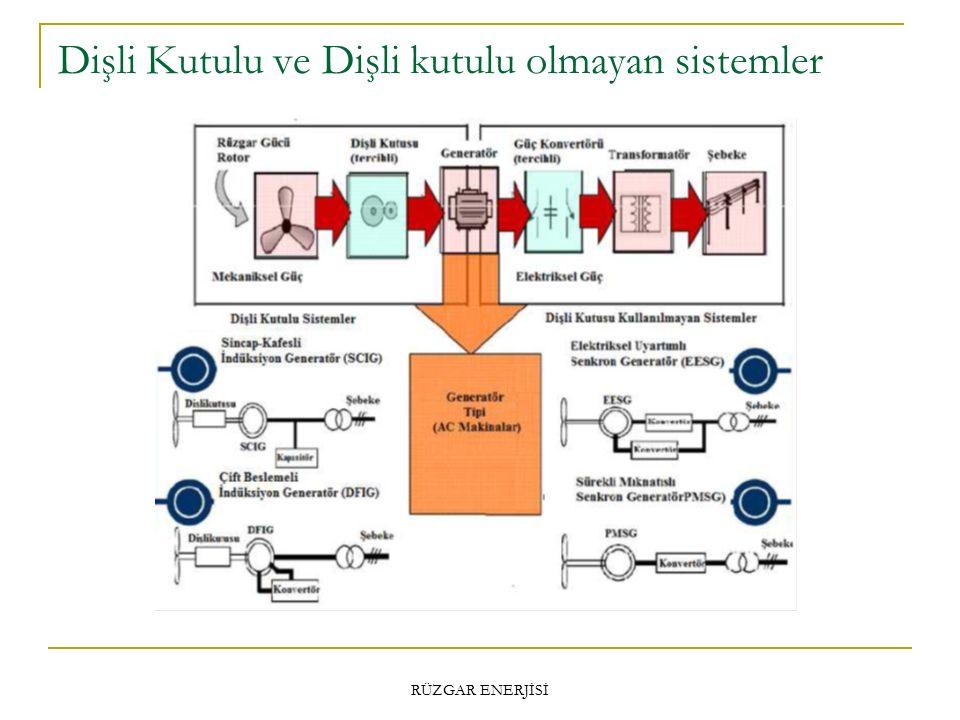 Dişli Kutulu ve Dişli kutulu olmayan sistemler RÜZGAR ENERJİSİ
