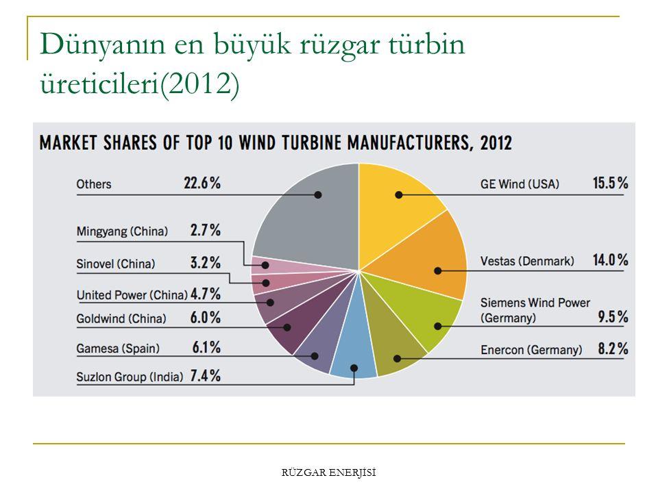 Dünyanın en büyük rüzgar türbin üreticileri(2012) RÜZGAR ENERJİSİ