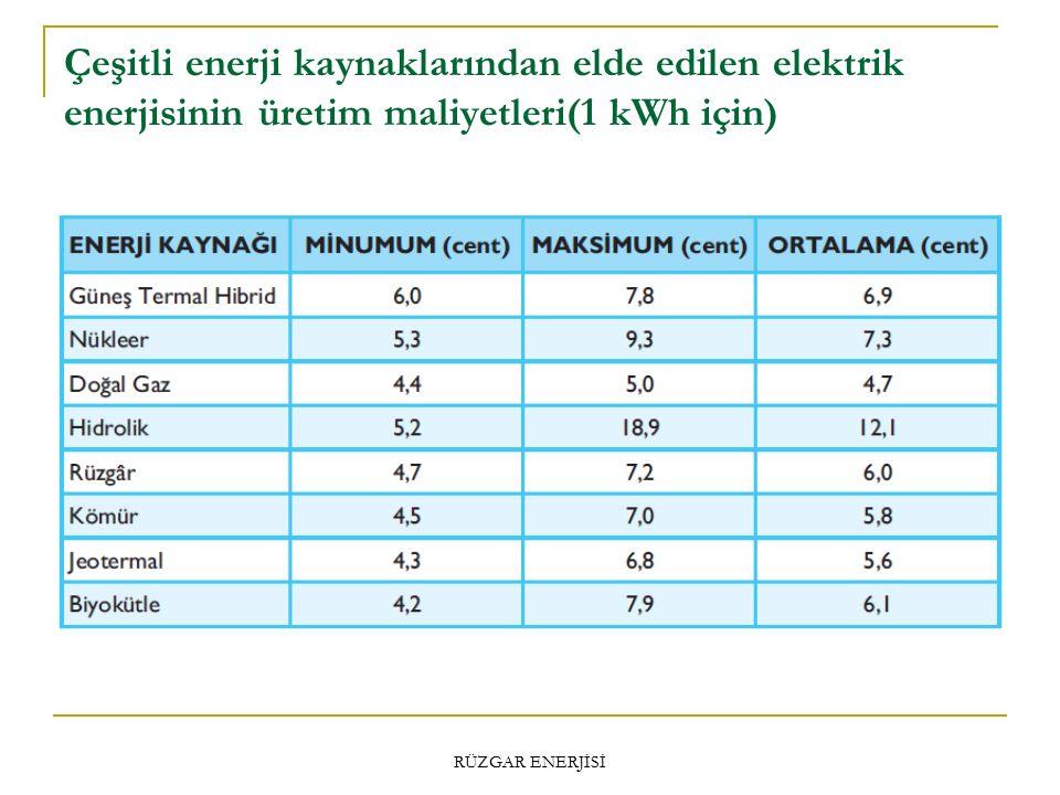 Çeşitli enerji kaynaklarından elde edilen elektrik enerjisinin üretim maliyetleri(1 kWh için) RÜZGAR ENERJİSİ