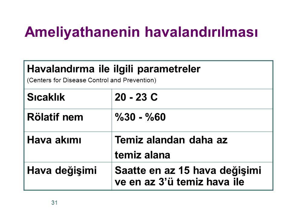 Havalandırma ile ilgili parametreler (Centers for Disease Control and Prevention) Sıcaklık20 - 23 C Rölatif nem%30 - %60 Hava akımıTemiz alandan daha