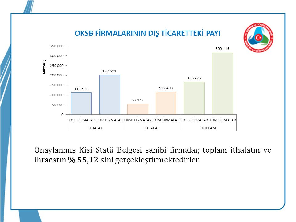 Onaylanmış Kişi Statü Belgesi sahibi firmalar, toplam ithalatın ve ihracatın % 55,12 sini gerçekleştirmektedirler.