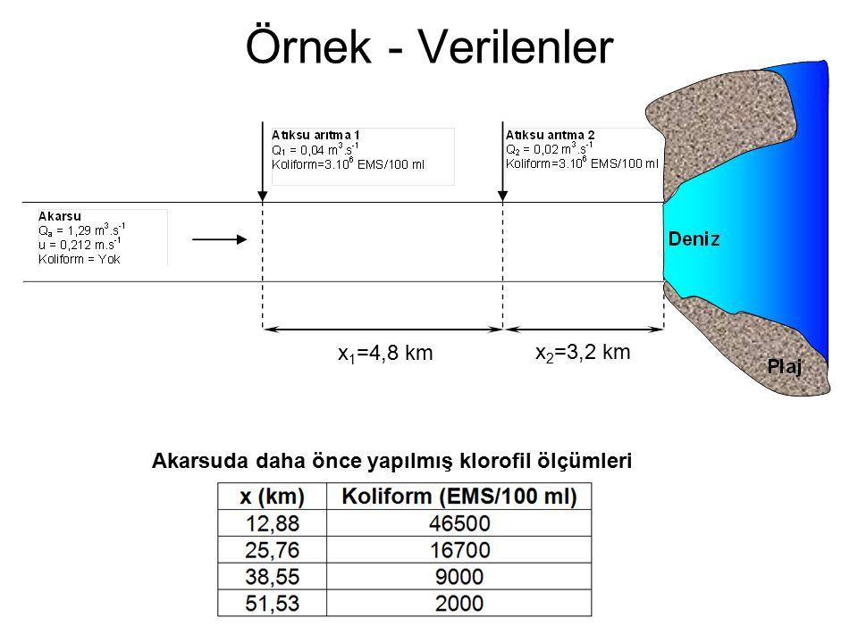 Örnek - Verilenler x 1 =4,8 km x 2 =3,2 km Akarsuda daha önce yapılmış klorofil ölçümleri