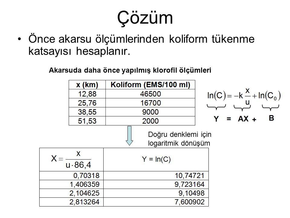 Çözüm Önce akarsu ölçümlerinden koliform tükenme katsayısı hesaplanır.