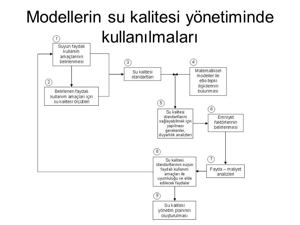 Modelleme (Model Geliştirme) Sürecinin Adımları Arazi ve laboratuar verileri Teorik çatı Sayısal tanımlama Problemin tanımı Doğrulama Kalibrasyon Geçerlilik Kontrolü Modelin Uygulanması