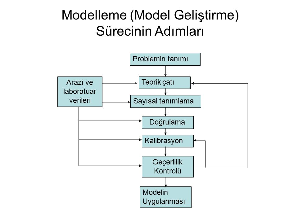 Doğrulama Geliştirilen modelin hesap sisteminin ya da modelleme yazılımlarının doğru çalıştıklarından emin olunmalıdır.