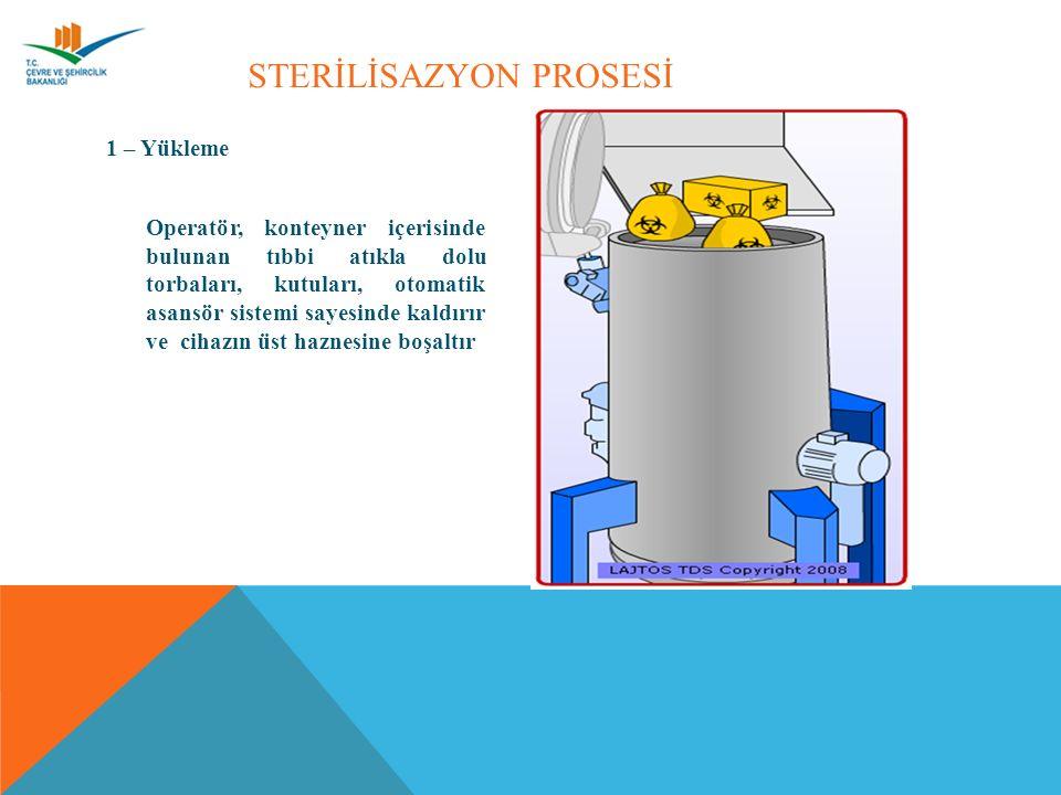 STERİLİSAZYON PROSESİ 1 – Yükleme Operatör, konteyner içerisinde bulunan tıbbi atıkla dolu torbaları, kutuları, otomatik asansör sistemi sayesinde kaldırır ve cihazın üst haznesine boşaltır